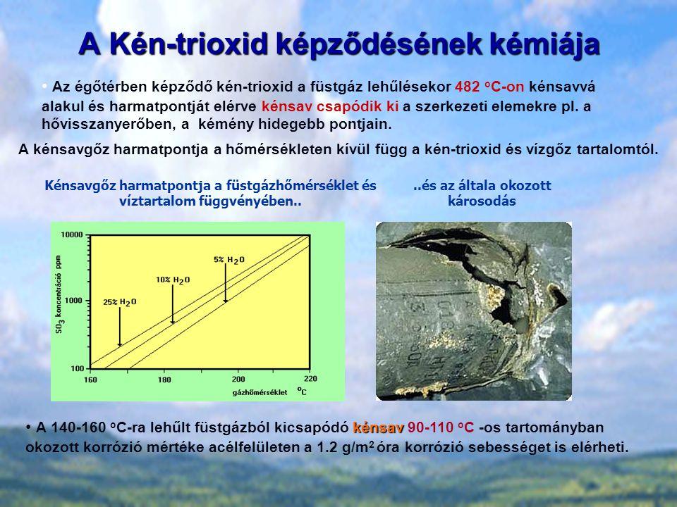 A Kén-trioxid képződésének kémiája