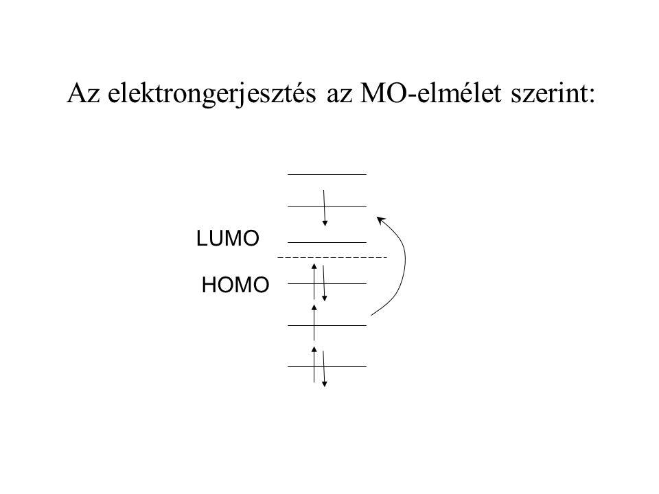 Az elektrongerjesztés az MO-elmélet szerint: