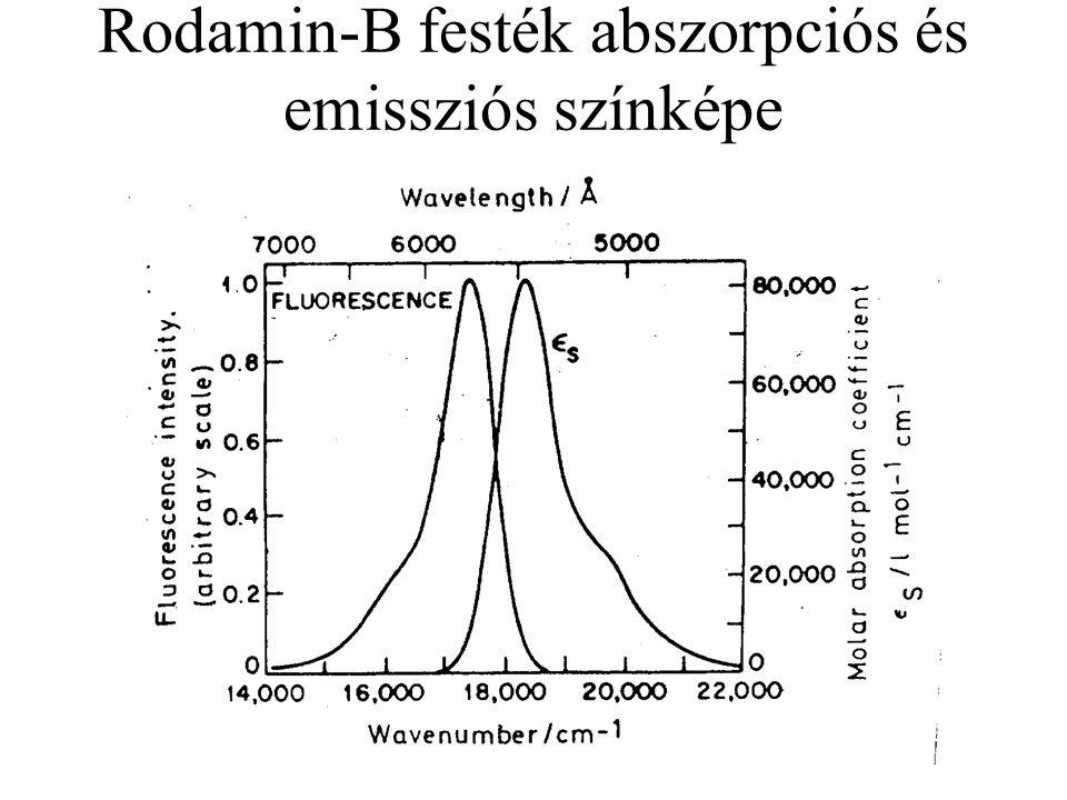 Rodamin-B festék abszorpciós és emissziós színképe