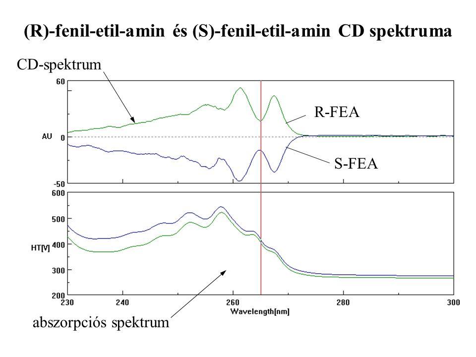 (R)-fenil-etil-amin és (S)-fenil-etil-amin CD spektruma