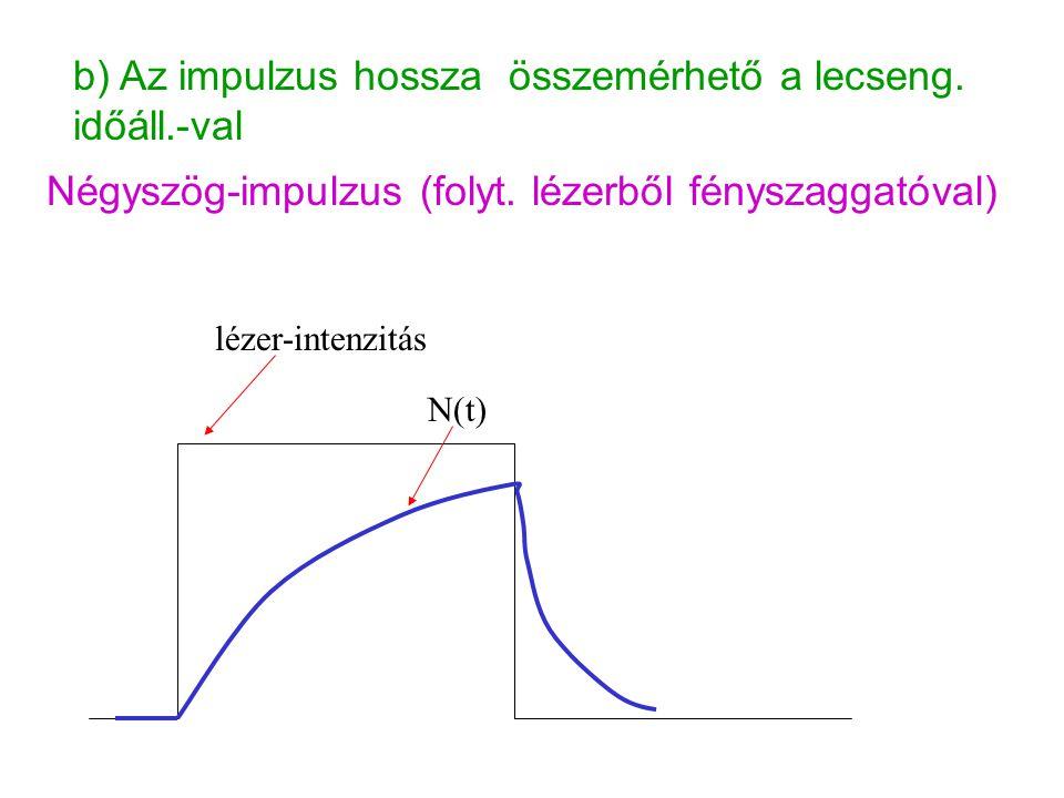 b) Az impulzus hossza összemérhető a lecseng. időáll.-val