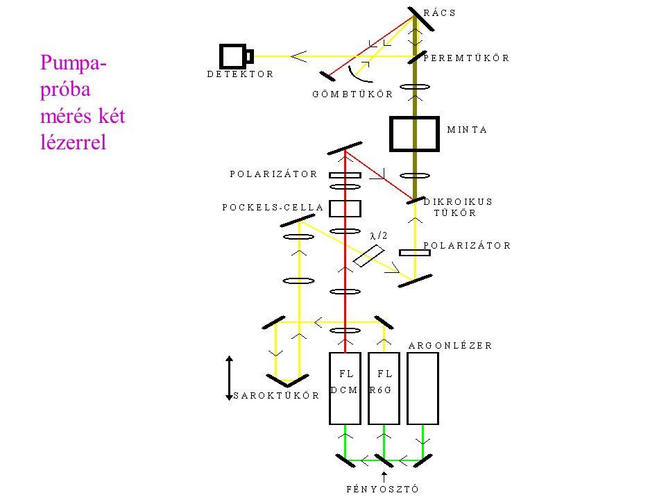 Pumpa-próba mérés két lézerrel