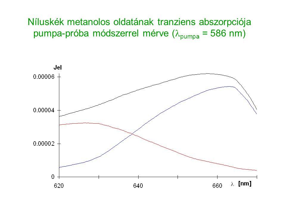 Níluskék metanolos oldatának tranziens abszorpciója pumpa-próba módszerrel mérve (lpumpa = 586 nm)