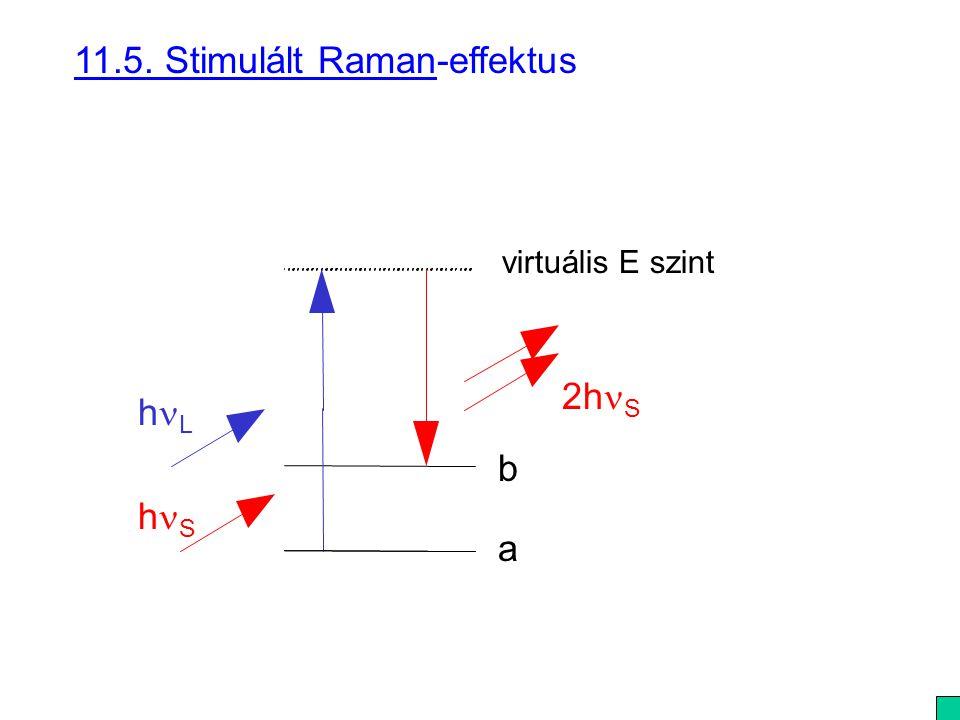 11.5. Stimulált Raman-effektus