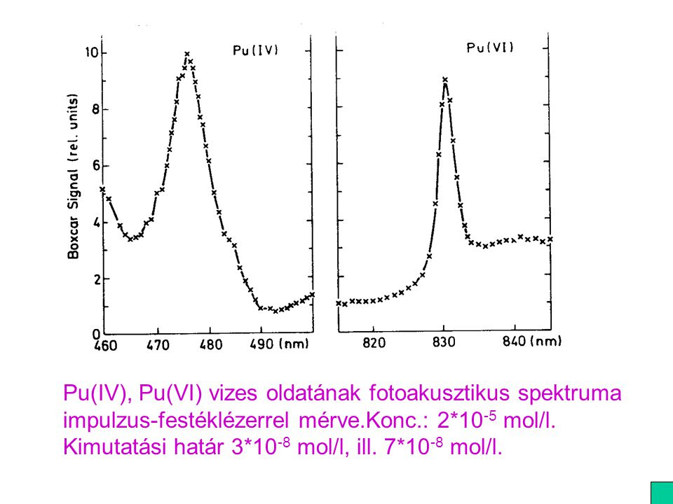Pu(IV), Pu(VI) vizes oldatának fotoakusztikus spektruma impulzus-festéklézerrel mérve.Konc.: 2*10-5 mol/l.