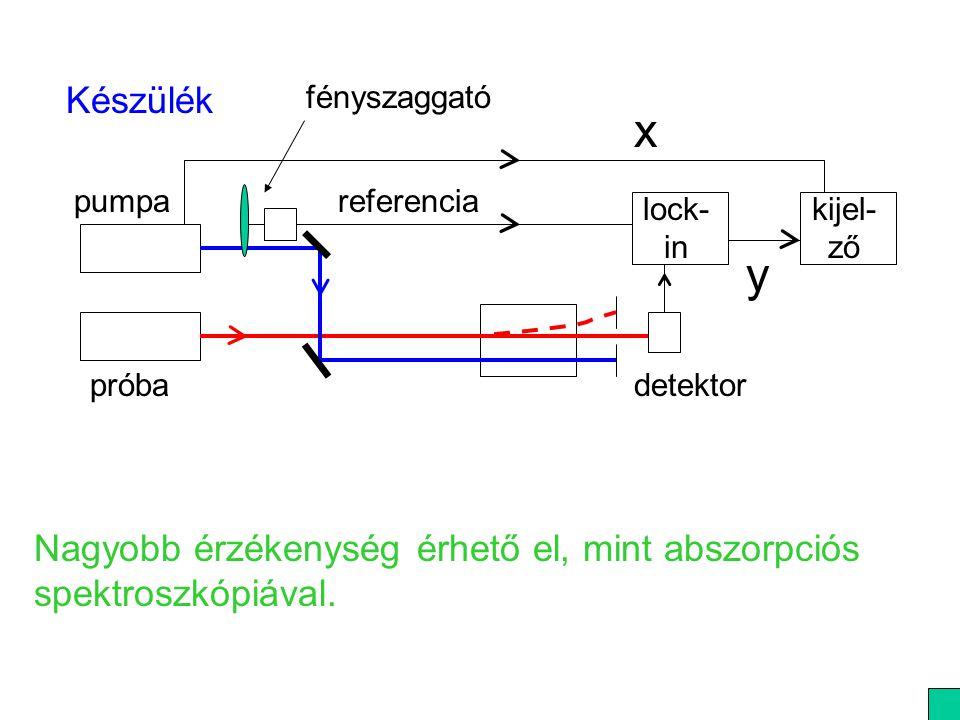 Készülék próba. pumpa. lock- in. kijel-ző. detektor. fényszaggató. referencia. x. y.