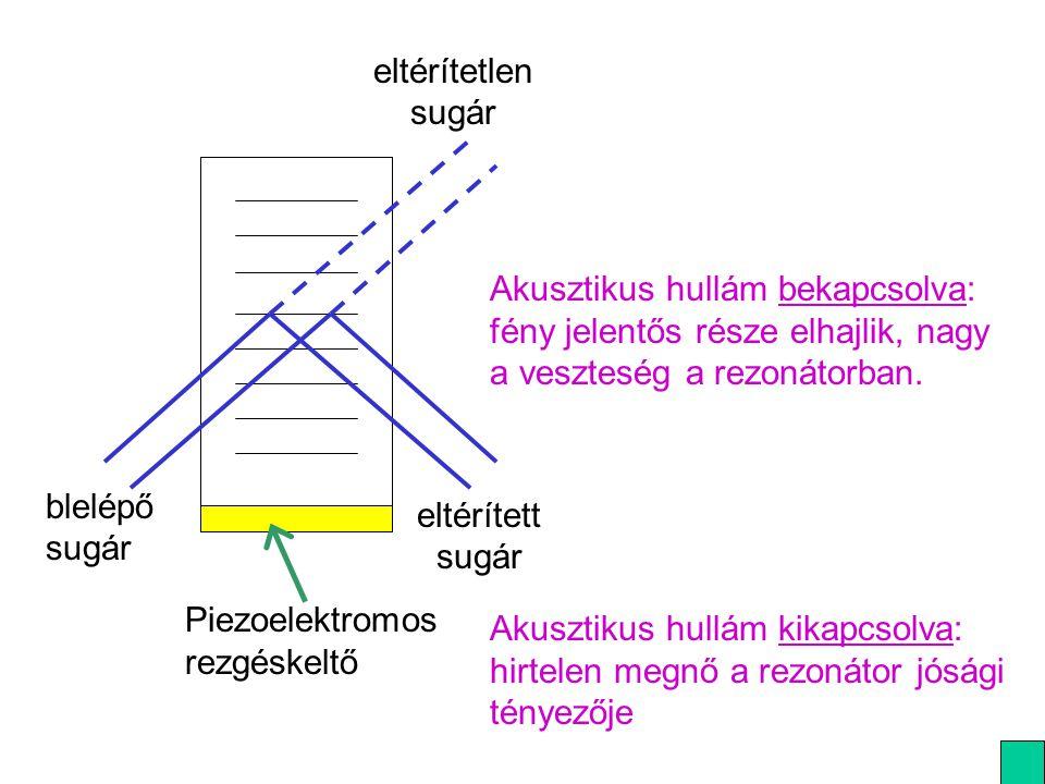 blelépő sugár eltérített sugár. eltérítetlen sugár. Piezoelektromos rezgéskeltő.