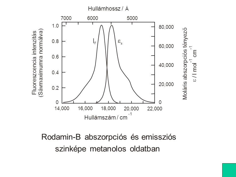 Rodamin-B abszorpciós és emissziós szinképe metanolos oldatban