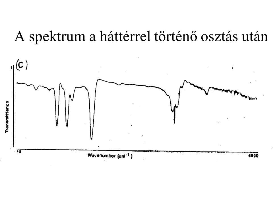 A spektrum a háttérrel történő osztás után