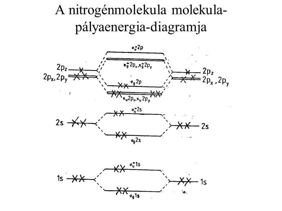 A nitrogénmolekula molekula-pályaenergia-diagramja