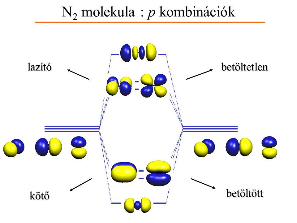 N2 molekula : p kombinációk