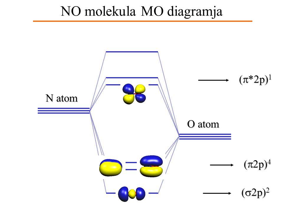 NO molekula MO diagramja