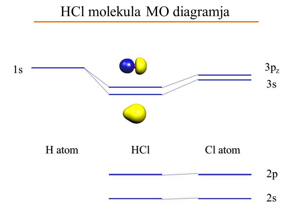 HCl molekula MO diagramja