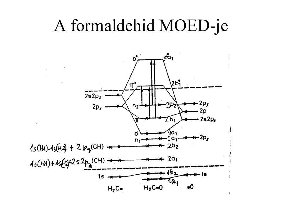 A formaldehid MOED-je