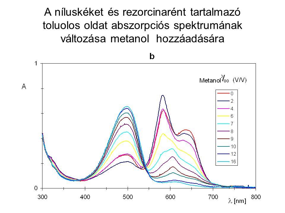 A níluskéket és rezorcinarént tartalmazó toluolos oldat abszorpciós spektrumának változása metanol hozzáadására