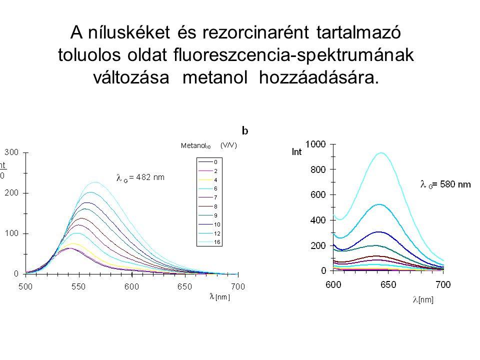 A níluskéket és rezorcinarént tartalmazó toluolos oldat fluoreszcencia-spektrumának változása metanol hozzáadására.