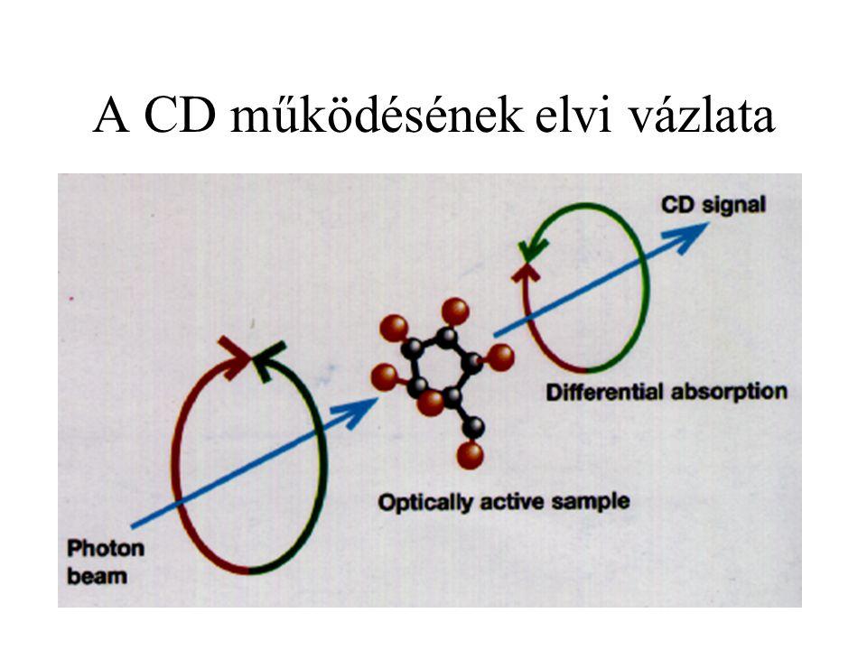 A CD működésének elvi vázlata