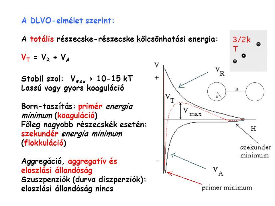 A DLVO-elmélet szerint: