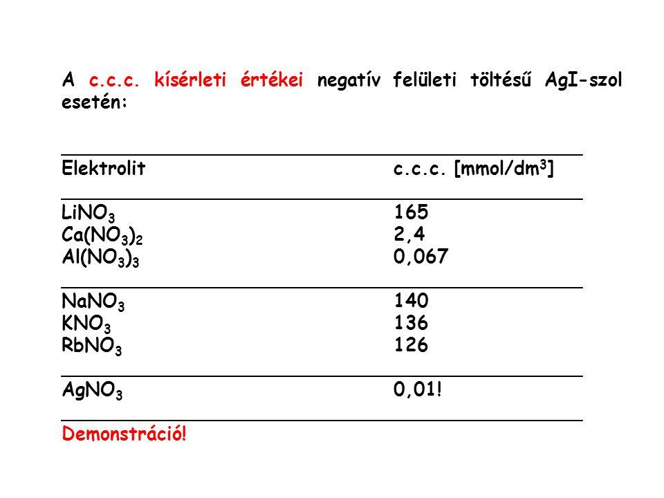 A c.c.c. kísérleti értékei negatív felületi töltésű AgI-szol esetén: