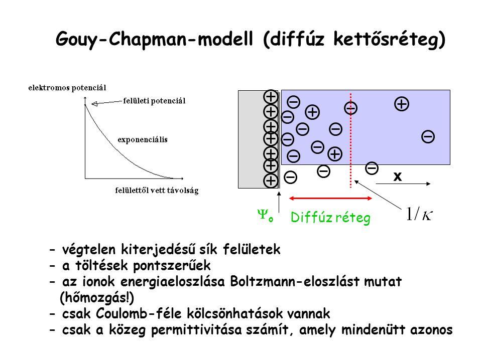 Gouy-Chapman-modell (diffúz kettősréteg)