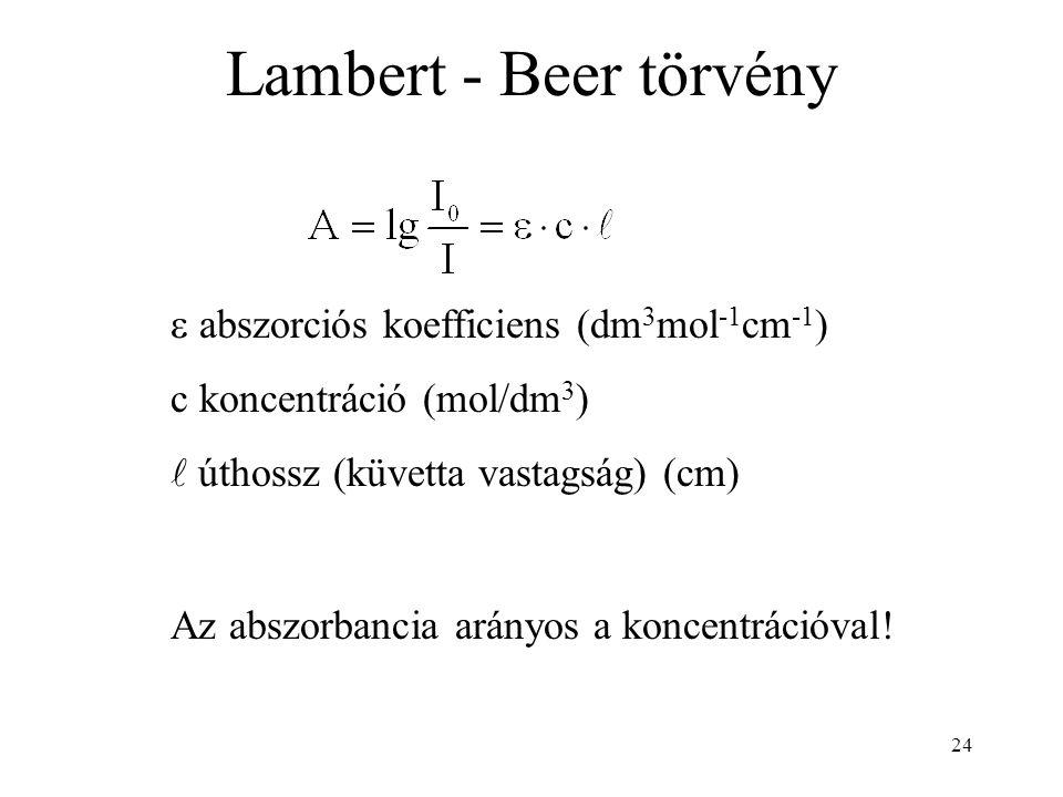 Lambert - Beer törvény  abszorciós koefficiens (dm3mol-1cm-1)