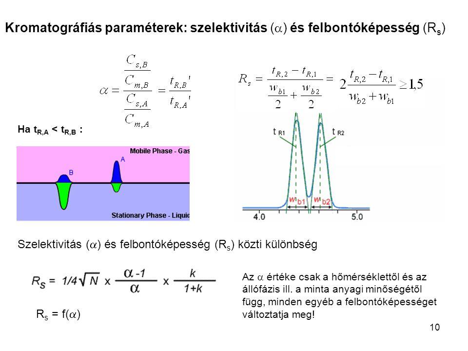 Kromatográfiás paraméterek: szelektivitás (a) és felbontóképesség (Rs)