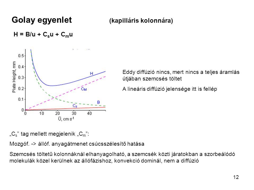 Golay egyenlet (kapilláris kolonnára)