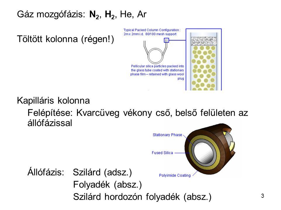 Gáz mozgófázis: N2, H2, He, Ar