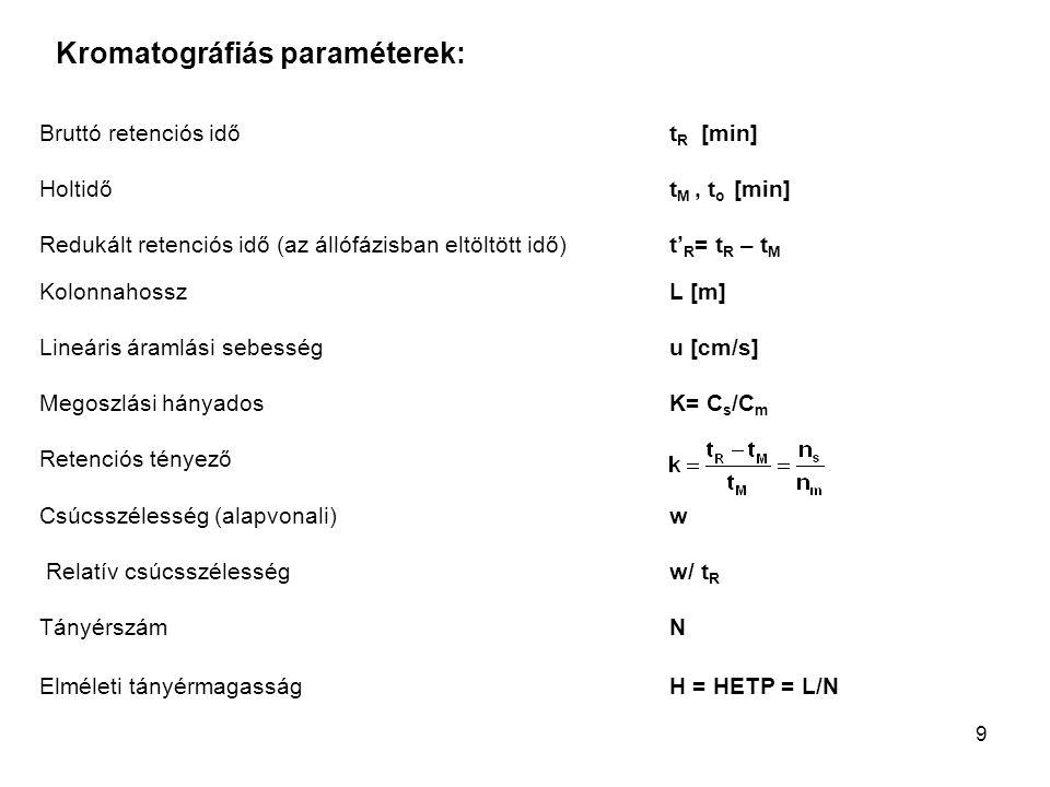 Kromatográfiás paraméterek: