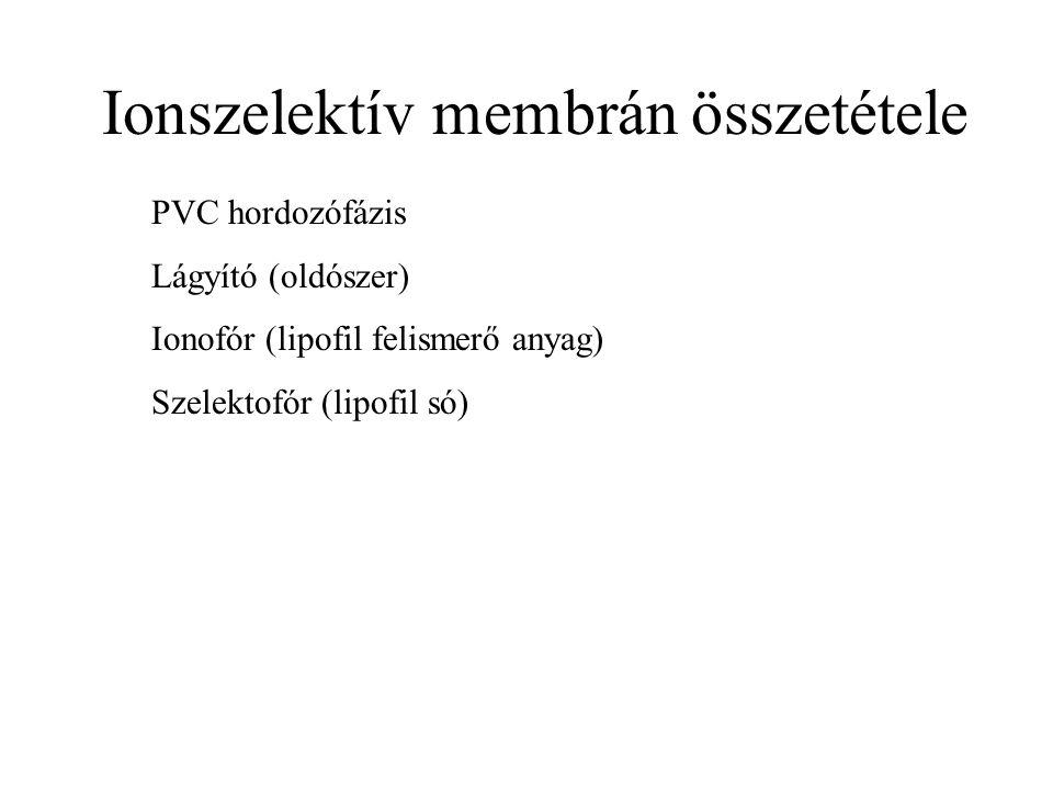 Ionszelektív membrán összetétele