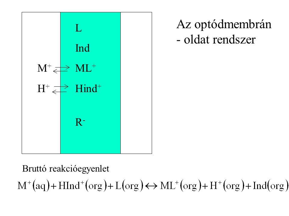 Az optódmembrán - oldat rendszer