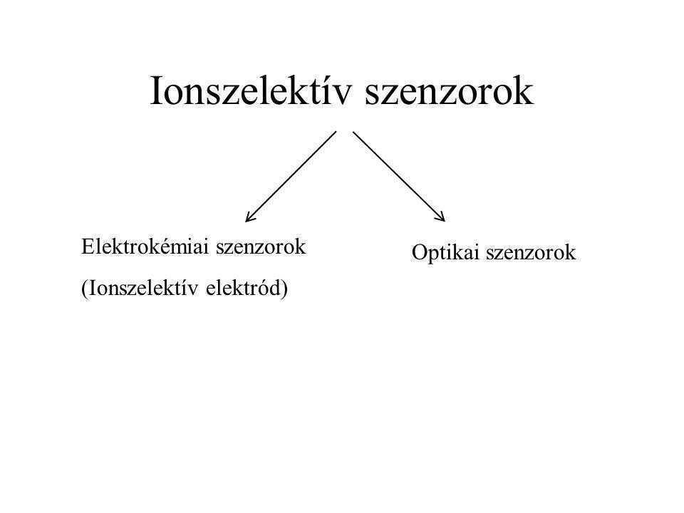 Ionszelektív szenzorok