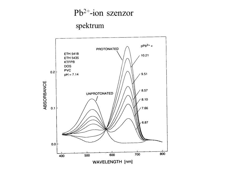 Pb2+-ion szenzor spektrum