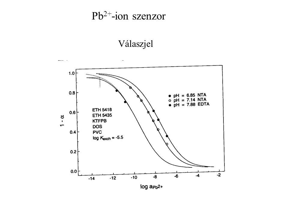 Pb2+-ion szenzor Válaszjel