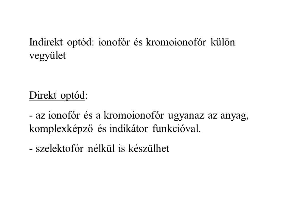 Indirekt optód: ionofór és kromoionofór külön vegyület