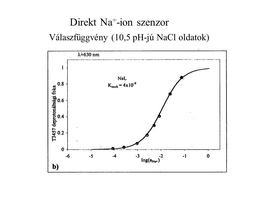 Direkt Na+-ion szenzor