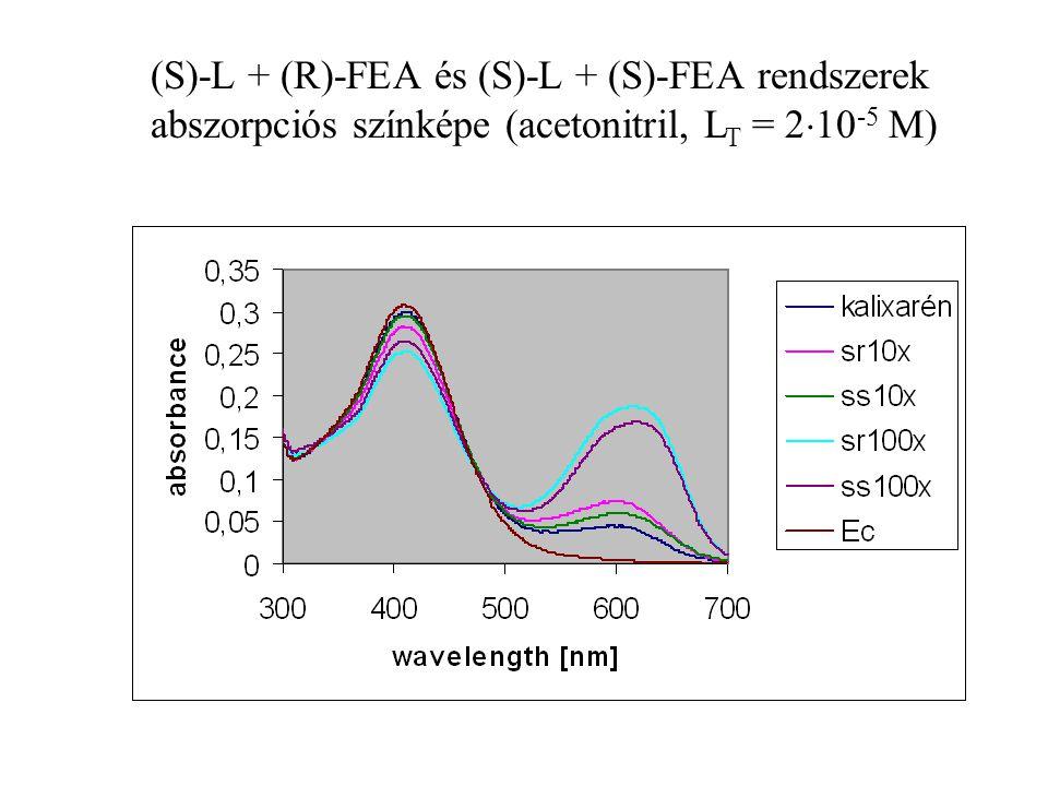 (S)-L + (R)-FEA és (S)-L + (S)-FEA rendszerek abszorpciós színképe (acetonitril, LT = 210-5 M)