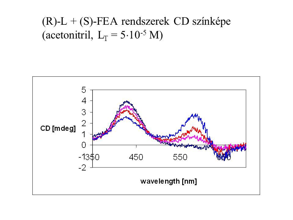 (R)-L + (S)-FEA rendszerek CD színképe (acetonitril, LT = 510-5 M)