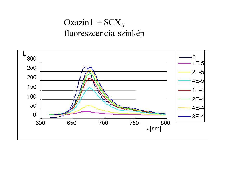 Oxazin1 + SCX6 fluoreszcencia színkép
