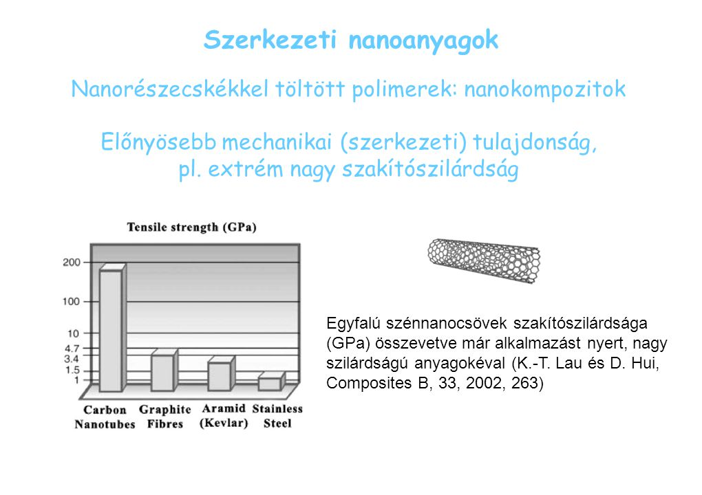 Szerkezeti nanoanyagok