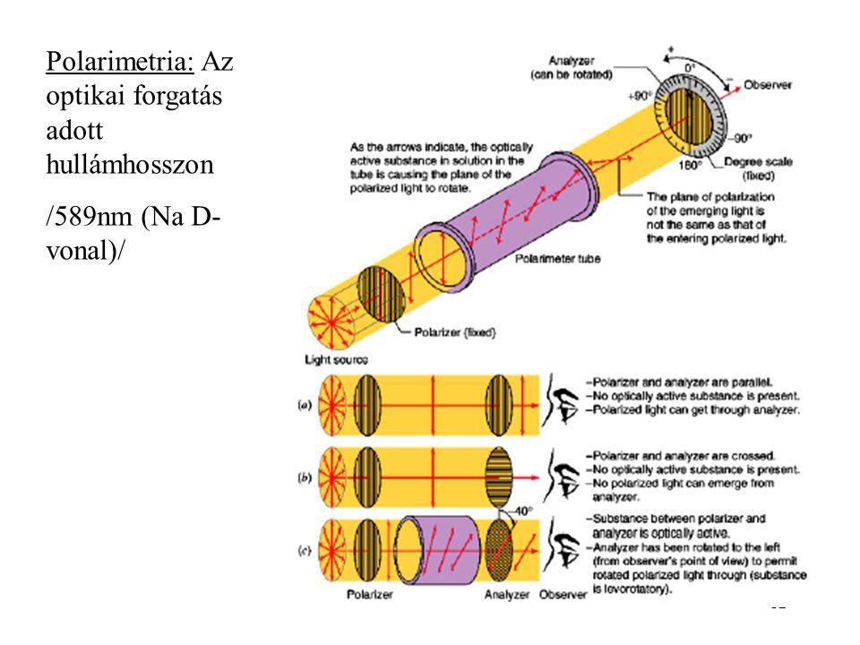 Polarimetria: Az optikai forgatás adott hullámhosszon