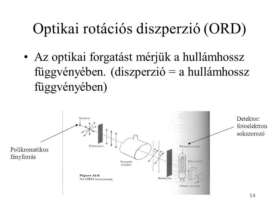Optikai rotációs diszperzió (ORD)