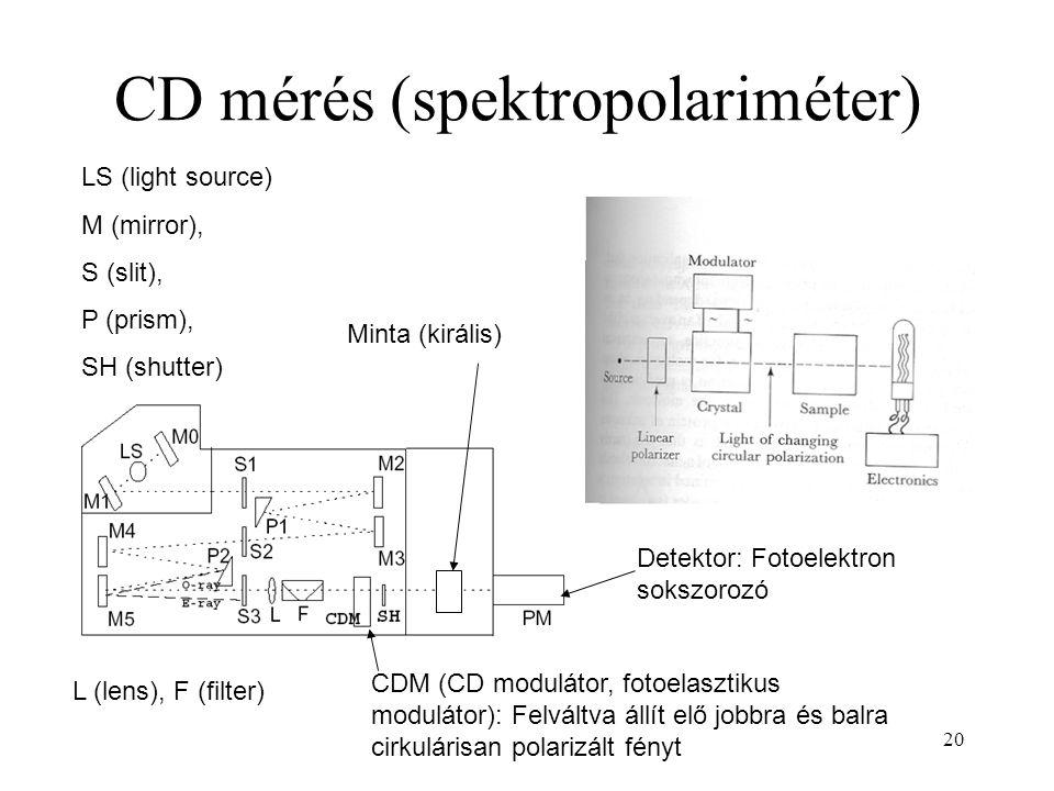 CD mérés (spektropolariméter)