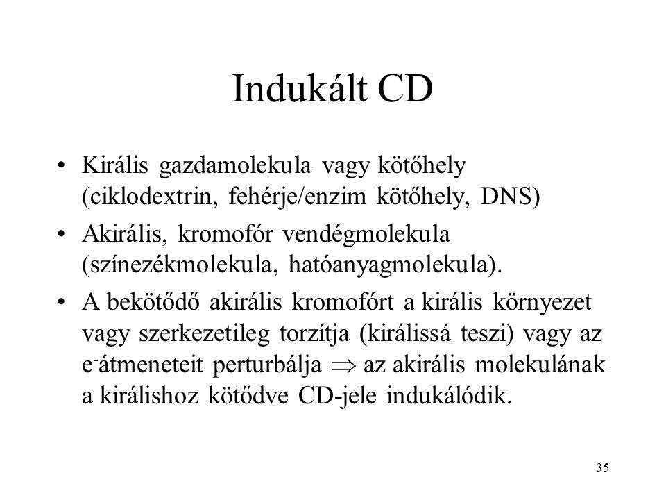 Indukált CD Királis gazdamolekula vagy kötőhely (ciklodextrin, fehérje/enzim kötőhely, DNS)
