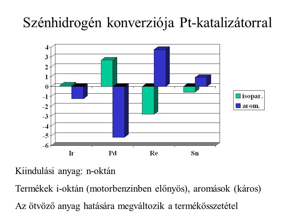 Szénhidrogén konverziója Pt-katalizátorral