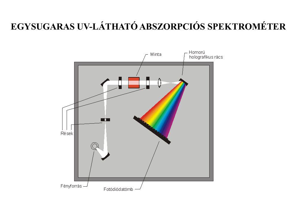 EGYSUGARAS UV-LÁTHATÓ ABSZORPCIÓS SPEKTROMÉTER