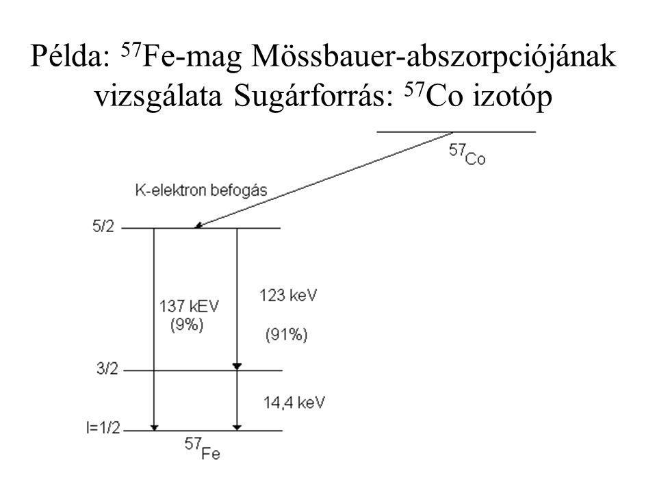 Példa: 57Fe-mag Mössbauer-abszorpciójának vizsgálata Sugárforrás: 57Co izotóp