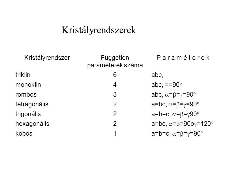 Független paraméterek száma