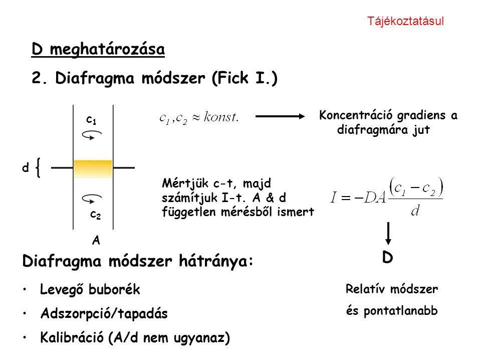 2. Diafragma módszer (Fick I.)
