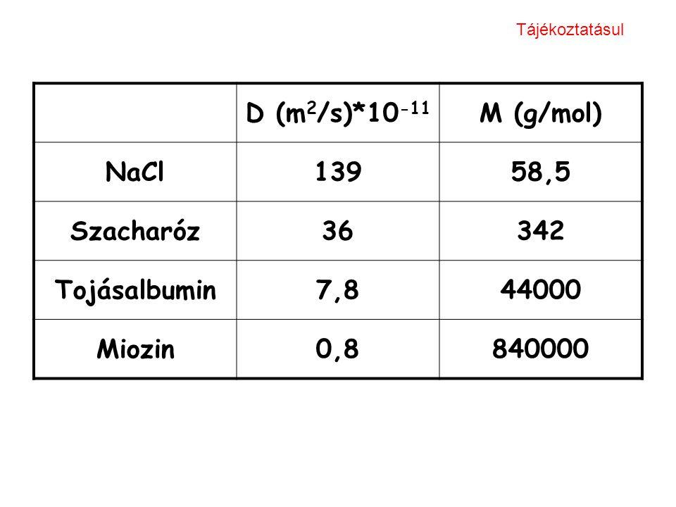 D (m2/s)*10-11 M (g/mol) NaCl 139 58,5 Szacharóz 36 342 Tojásalbumin